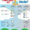 Como optimizar tu tiempo en Social Media